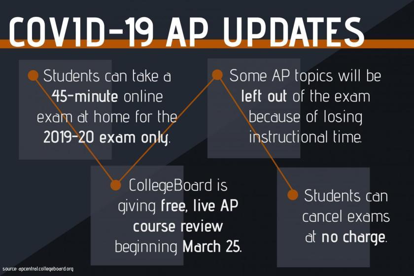covid-19-ap-exams